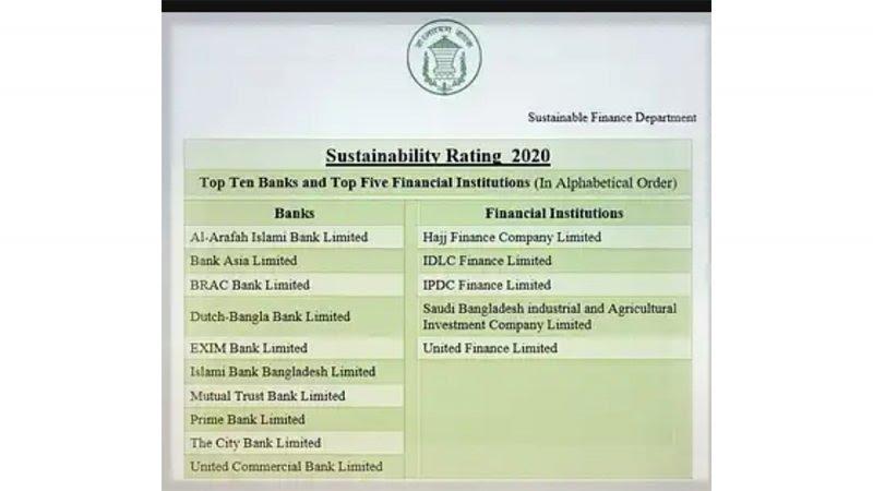 বাংলাদেশ ব্যাংকের নির্বাচিত দেশ সেরা ১০টি ব্যাংক ও ৫টি আর্থিক প্রতিষ্ঠান