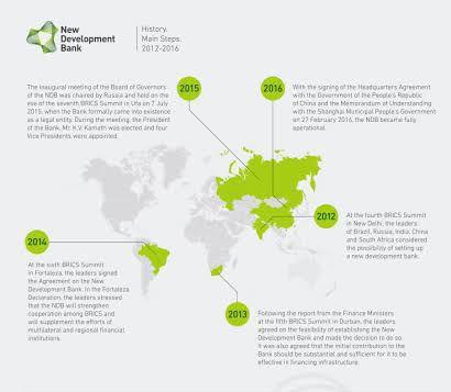 ব্রিকস এর নিউ ডেভেলপমেন্ট ব্যাংকের নতুন সদস্য নির্বাচিত বাংলাদেশ